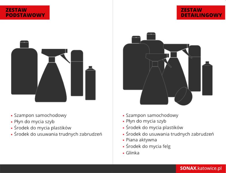 Lista kosmetyków potrzebnych do mycia auta